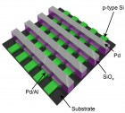 Rice University has built crossbar memory chips based on silicon oxide that show potential for next-generation 3-D memories for computers and consumer devices. (credit: Tour Group/Rice University)