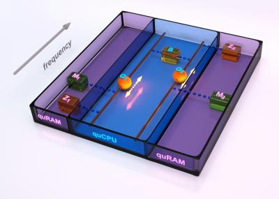 The quantum von Neumann machine