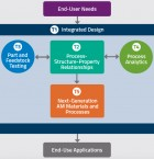 3D printing roadmap ft