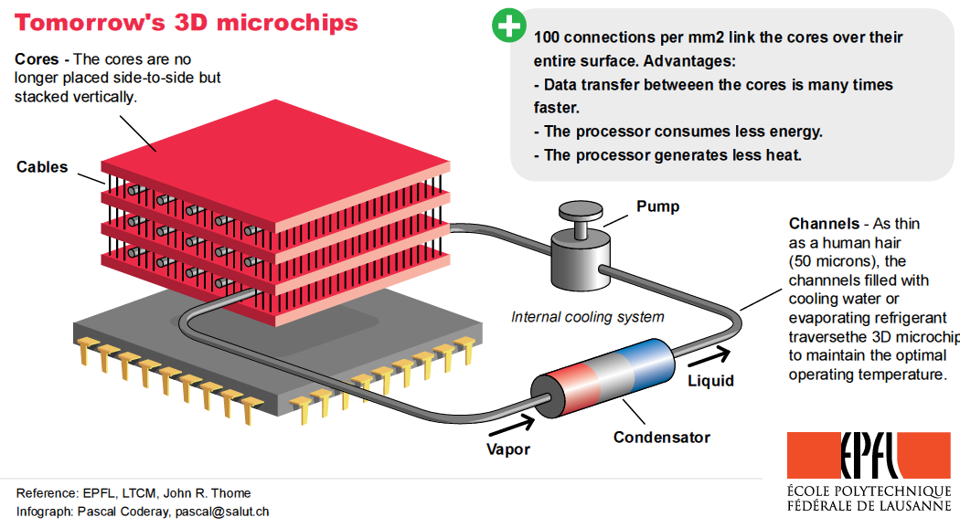 3D chip stacking to take Moore's Law past 2020 | Kurzweil