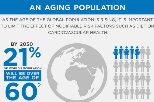 """ageing world population Nih-funded census bureau report offers details of global aging phenomenon the world's older population continues to grow at an unprecedented rate today, 85 percent of people worldwide (617 million) are aged 65 and over according to a new report, """"an aging world: 2015,"""" this percentage is ."""