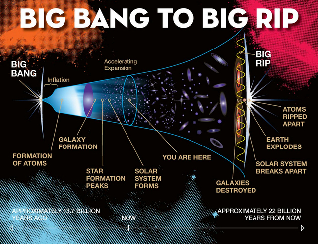 This is how the universe will end: not with a bang but a rip | Kurzweil