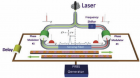 Optical fiber system for Brillouin optical time-domain analysis (credit: GFO, EPFL)
