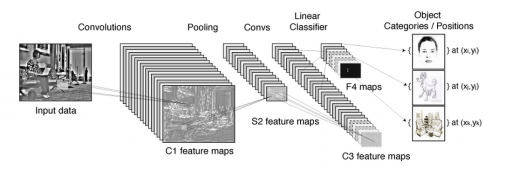 Convolutional neural networks or ConvNets are a multi-stage neural network that can model the way brain visual processing area V1, V2, V4, IT create invariance to size and position to identify objects. Each stage is composed of three layers: a filter bank layer, a non-linearity layer, and a feature pooling layer. A typical ConvNet is composed of one, two or three such 3-layer stages, followed by a classification module. (Yale University)
