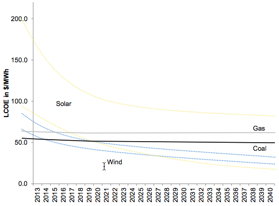Cost of energy from renewables expected to fall drastically over the next years (credit: Citigroup)