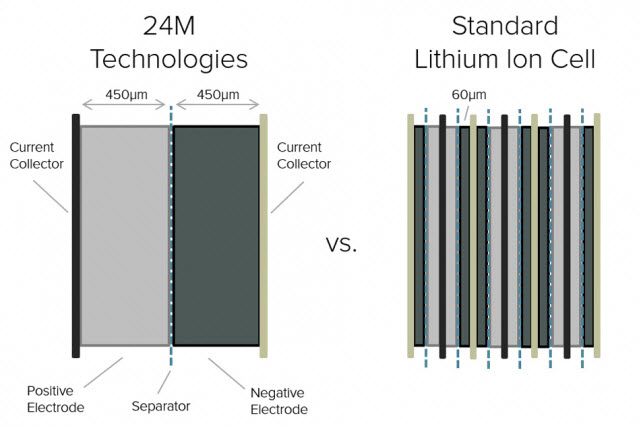 New Manufacturing Process Cuts Lithium Ion Battery Cost In Half