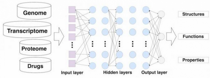 Deep neural networks for drug discovery (credit: Insilico Medicine, Inc.)