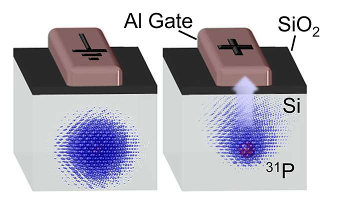 Electrically controlling quantum bits in silicon may lead to large quantum computers | Kurzweil