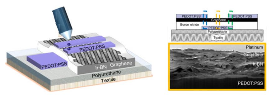 Integrated circuits printed directly onto fabric for the first time
