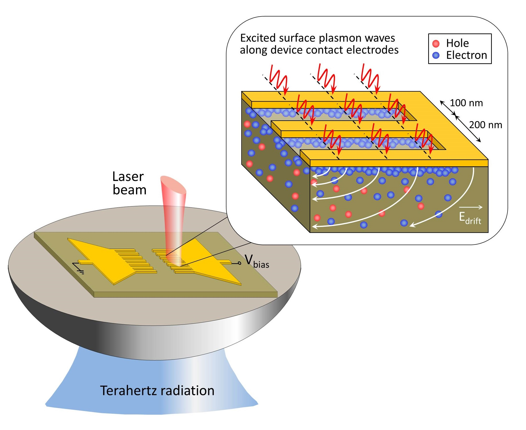 plasmonics applications to nanoscale terahertz and Request pdf on researchgate | plasmonics: applications to nanoscale terahertz and optical devices | this paper reviews the main physical aspects involved in plasmonic devices, which are considered as a route to subwavelength devices and represents one of the most studied areas of nanophotonics.