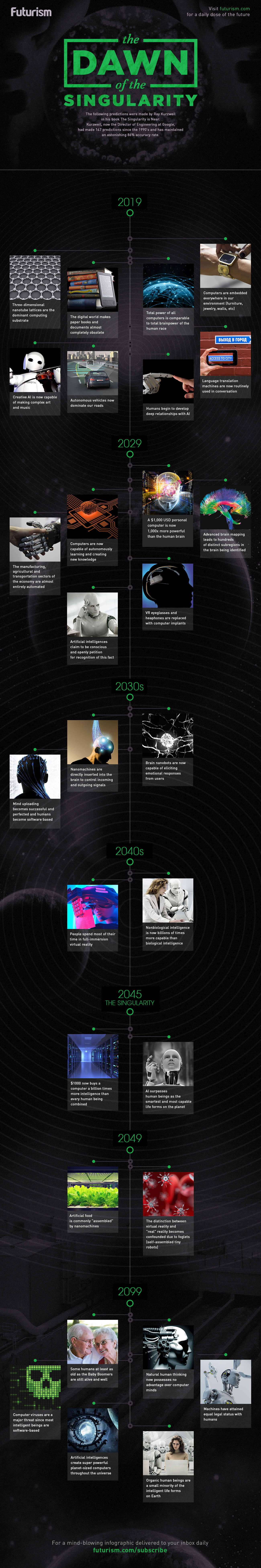 the dawn of the singularity a visual timeline of ray kurzweil s share