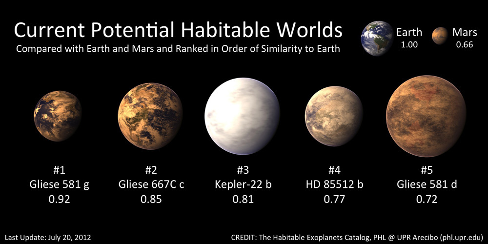 HEC_Confirmed_Gliese581g