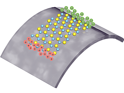 Positive and negative polarized charges are squeezed from a single layer of atoms, as it is being stretched. (Credit: Lei Wang / Columbia Engineering)