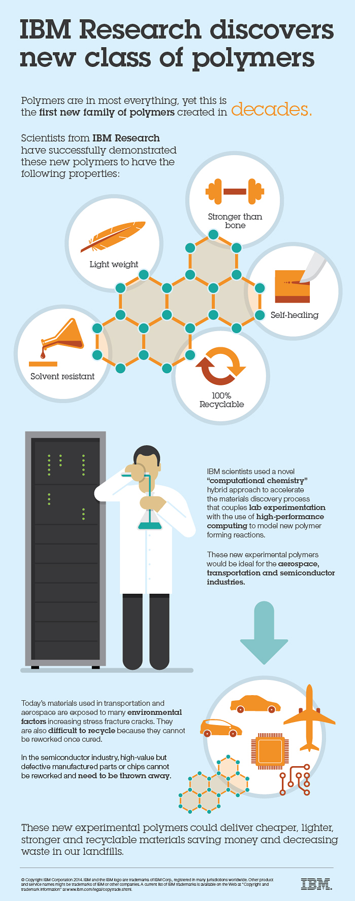 Infographic Pervasiveness of Polymers