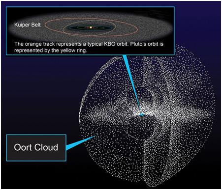 kuiper belt vs oort cloud - photo #14