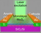 Schematic diagram of the MoS2 monolayer photosensor depicting the electrical connections and the laser photo-excitation (credit: Néstor Perea-López et al./2D Materials)