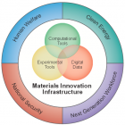 Materials Innovation Infrastructure