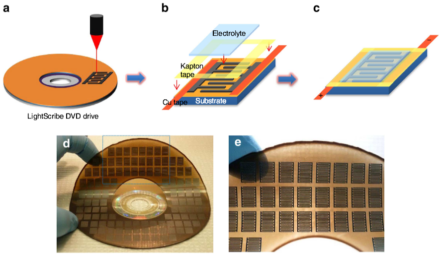 Graphene micro-supercapacitors to replace batteries for