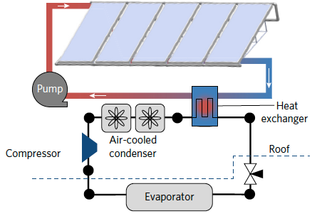 A cooling system that works without electricity | Kurzweil