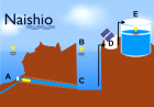 A possible implementation of our Naishio solution.  The pressure from the water volume is sufficient to propel fresh water across the membrane (A), and photovoltaics (D) generate all the energy needed to pump water from the repository (C) to the water tank and circulator (E).  Sensors (B) communicate between the solar pump and membrane to regulate the water level and ensure it doesn't become contaminated. (Image credit: Sarah Jane Pell)
