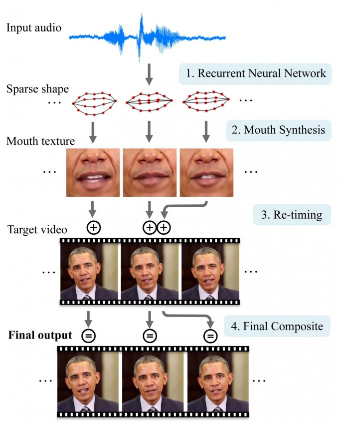 A neural network first converts the sounds from an audio file into basic mouth shapes. Then the system grafts and blends those mouth shapes onto an existing target video and adjusts the timing to create a realistic, lip-synced video of the person delivering the new speech. (credit: University of Washington)