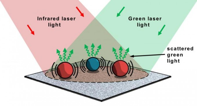 Multiple species of micron-sized particles are simultaneously illuminated by an infrared laser and a green laser beam. Absorption of the infrared laser light by the particles increases their temperatures, causing them to expand and slightly altering their optical properties. These changes are unique to the material composition of each particle and can be measured by examining the modulation of scattered green light from each particle. (credit: Ryan Sullenberger, MIT Lincoln Laboratory)