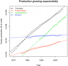 Production growing exponentially (credit: Béla Nagy, Santa Fe Institute)