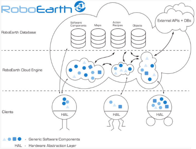 A wikipedia for robots kurzweil roboearth architecture ccuart Images
