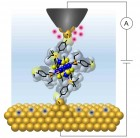 Columbia researchers wired a single molecular cluster to gold electrodes to show that it exhibits a quantized and controllable flow of charge at room temperature. (credit: Bonnie Choi/Columbia University)