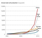 China's production of solar cells