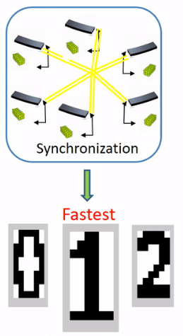 Synchronized pattern recognition