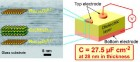 All-nanosheet ultrathin capacitor (credit: C. Wang et al./ACS Nano)