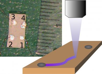 Washington State University researchers used light to write a highly conducting electric path in a crystal. This opens up the possibility of transparent, three-dimensional electronics that, like an Etch-A-Sketch, can be erased and reconfigured. On the left, a photograph of a sample with four metal contacts. On the right, an illustration of a laser drawing a conductive path between two contacts. (credit: Washington State University)