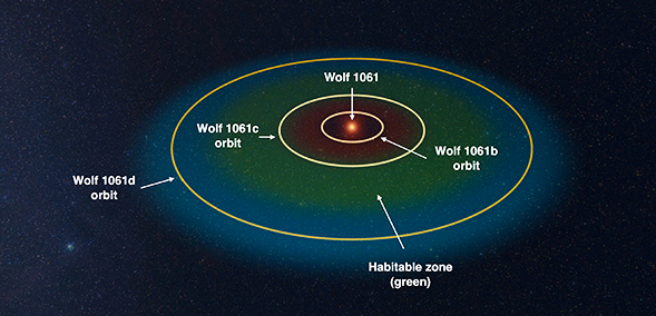 A simulation of the orbital configuration of the Wolf 1061 system. Wolf 1061 is an inactive red dwarf star, smaller and cooler than our sun, 14 light years away. The planetary habitable zone around the star is marked in green -- the colors grade from red (where a planet would be too hot), through green (where the surface of a planet could sustain liquid water), through to blue (where a planet would be too cold). (credit: Made using Universe Sandbox 2 software)
