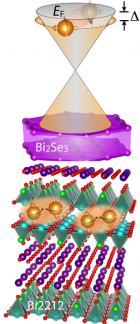 This schematic of a bismuth selenide/BSCCO cuprate (Bi2212) heterostructure shows a proximity-induced high-temperature superconducting gap on the surface states of the bismuth selenide topological insulator (credit: Berkeley Lab)