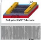 Field effect transistor using carbon nanotubes to create synthetic synapse (credit: USC Viterbi School of Engineering)