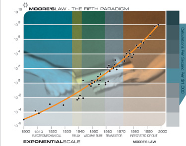 Moore's Law Chart; Law of Accelerating Returns