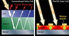 A conventional solar cell, left, reflects light off its surface and loses light that penetrates the cell. New technology, right, develop by Princeton professor Stephen Chou and colleagues in electrical engineering, prevents both types of loss and is much thinner. (Credit: Dimitri Karetnikov/Princeton University)