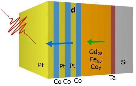 A cobalt layer on top of a gadolinium-iron alloy allows for switching memory with a single laser pulse in just 7 picoseconds. The discovery may lead to a computing processor with high-speed, non-volatile memory right on the chip. (credit:  Jon Gorchon et al./Applied Physics Letters)