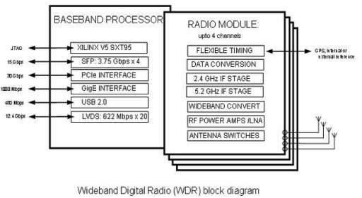 Cognitive Radio' Works Across Wide Range Of Spectrum At High Speeds. Credit Radio. Wiring. A Diagram How Radio Works At Scoala.co