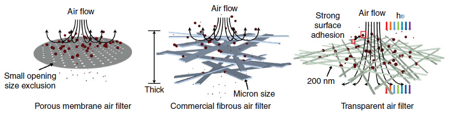 this radical air filter design could help beijing and l a residents rh kurzweilai net High Filter Schematic RF Filter Schematic
