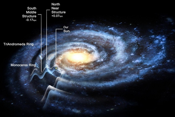 The Corrugated Galaxy Milky Way May Be Much Larger Than