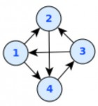 A directed graph (credit: Wikipedia)