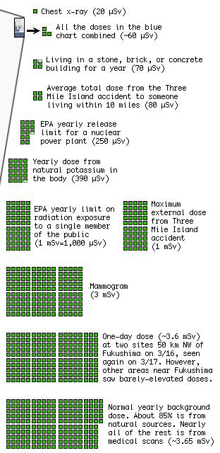 Nuclear radiation paranoid's handy reference [UPDATED 3/22