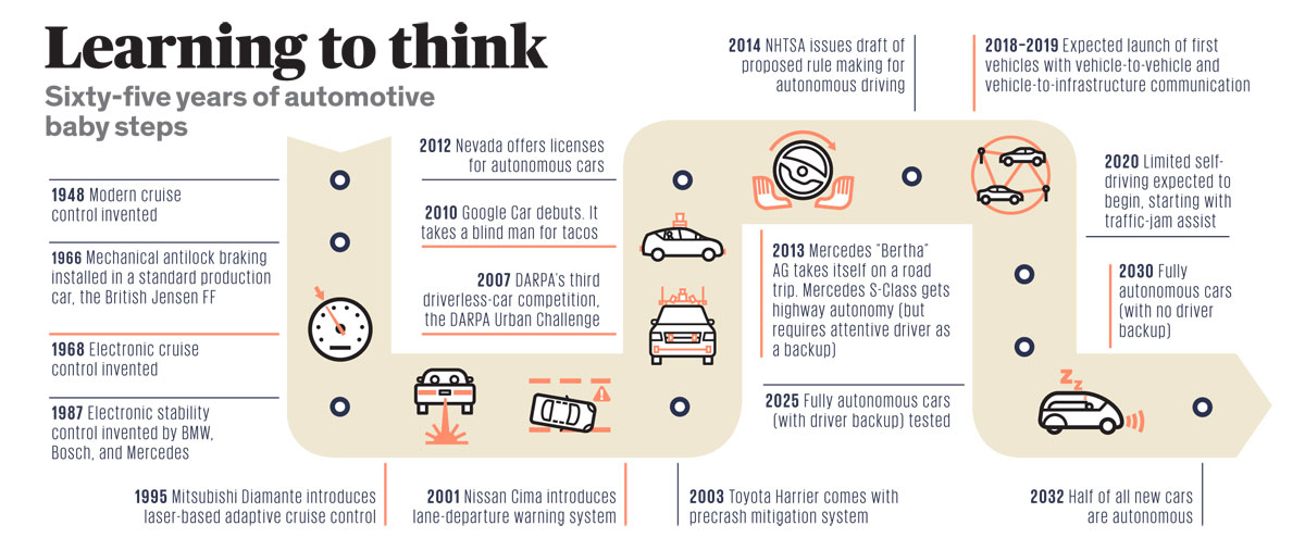 Self Driving Cars Future Timeline