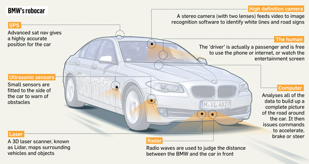 The Daily Conversation Future Of Driverless Cars