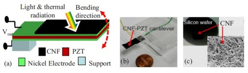 (a) An illustration of the energy-harvesting cantilever device. (b) A photo of the cantilever. (c) An optical micrograph and SEM image of the CNF material. (Venu Kotipalli, et al. ©2010 American Institute of Physics)