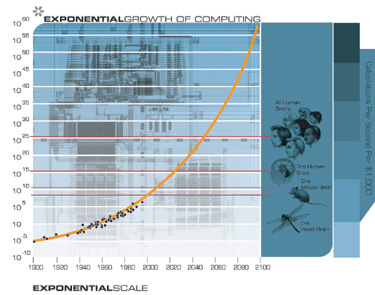 Kurzweil: exponential growth