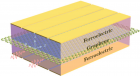 Schematics of a ferroelectric-graphene-ferroelectric nanostructure. Different domains of ferroelectrics can define densely packed waveguide patterns on graphene. Terahertz plasmons at ultrashort wavelength can flow on these waveguides. (Credit: Qing Hu)