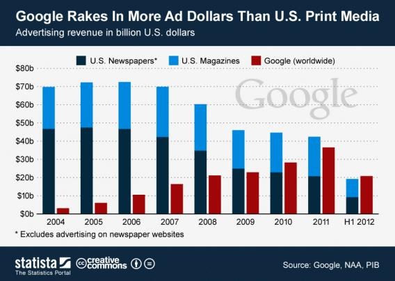 google_ad_revenue